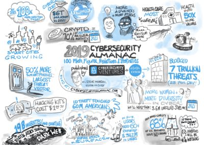 Cybersecurity Almanac